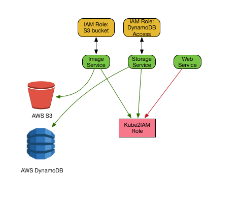 Kube2IAM in Kubernetes IAM role overview.