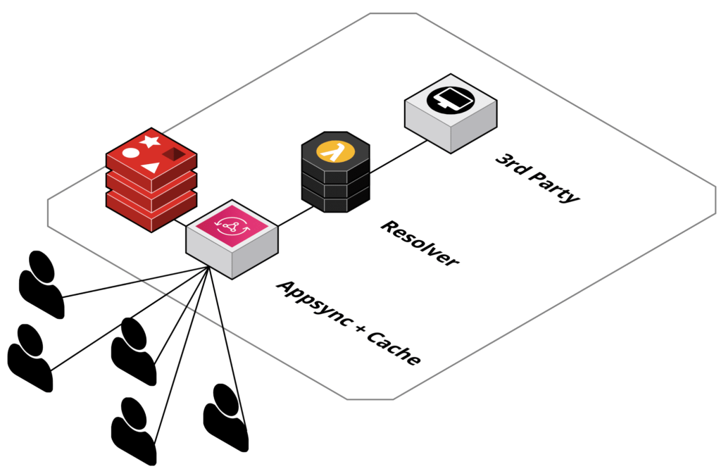 AWS AppSync- Backend caching optimization with CloudFront