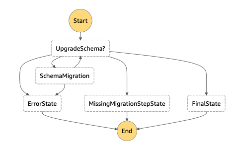 Step2- Execute the migration for each object as step function